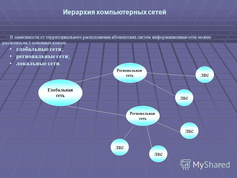11 В зависимости от территориального расположения абонентских систем информационные сети можно разделить на 3 основных класса: глобальные сети; региональные сети; локальные сети. лвс Глобальная сеть Региональная сеть лвс Региональная сеть Иерархия ко