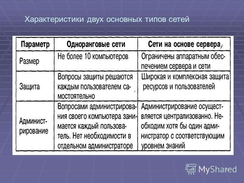 13 Характеристики двух основных типов сетей