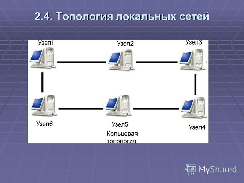 14 2.4. Топология локальных сетей