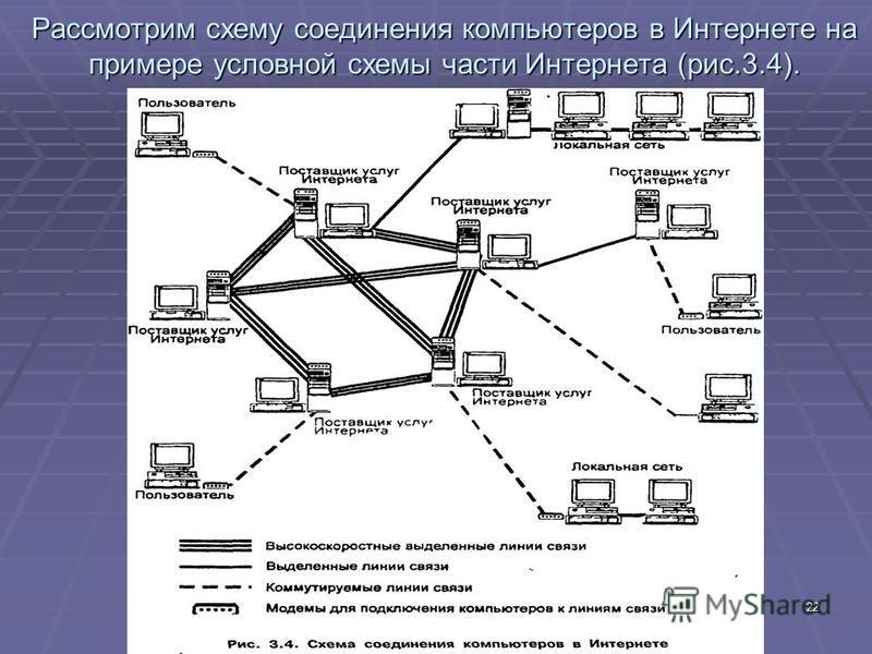 22 Рассмотрим схему соединения компьютеров в Интернете на примере условной схемы части Интернета (рис.3.4).