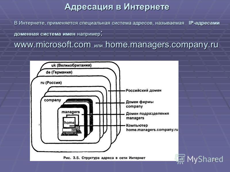23 Адресация в Интернете В Интернете, применяется специальная система адресов, называемая IP-адресами доменная система имен например : www.microsoft.com или home.managers.company.ru