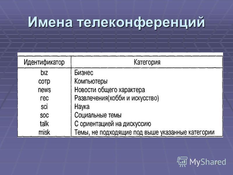 27 Имена телеконференций