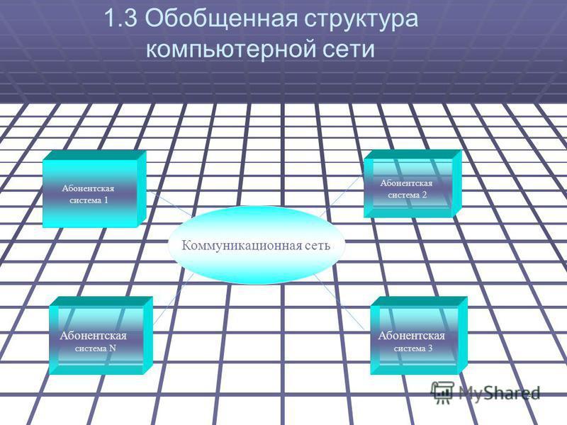 4 1.3 Обобщенная структура компьютерной сети Коммуникационная сеть Абонентская система 1 Абонентская система 2 Абонентская система N Абонентская система 3