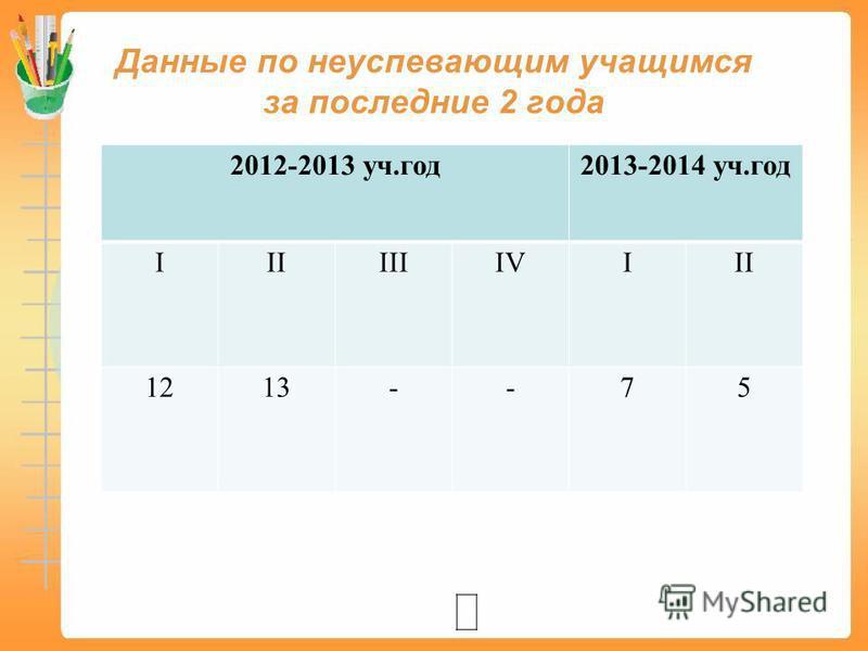 Данные по неуспевающим учащимся за последние 2 года 2012-2013 уч.год 2013-2014 уч.год IIIIIIIVIII 1213--75