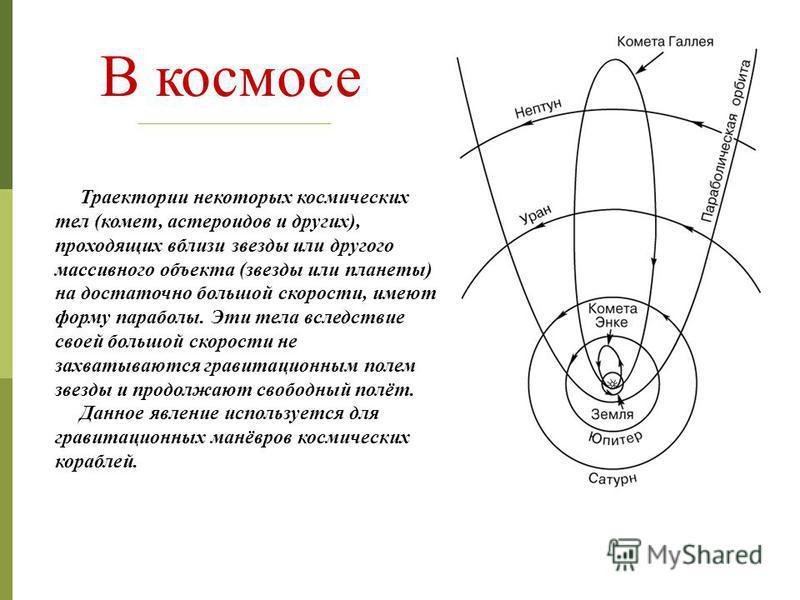 В космосе Траектории некоторых космических тел (комет, астероидов и других), проходящих вблизи звезды или другого массивного объекта (звезды или планеты) на достаточно большой скорости, имеют форму параболы. Эти тела вследствие своей большой скорости