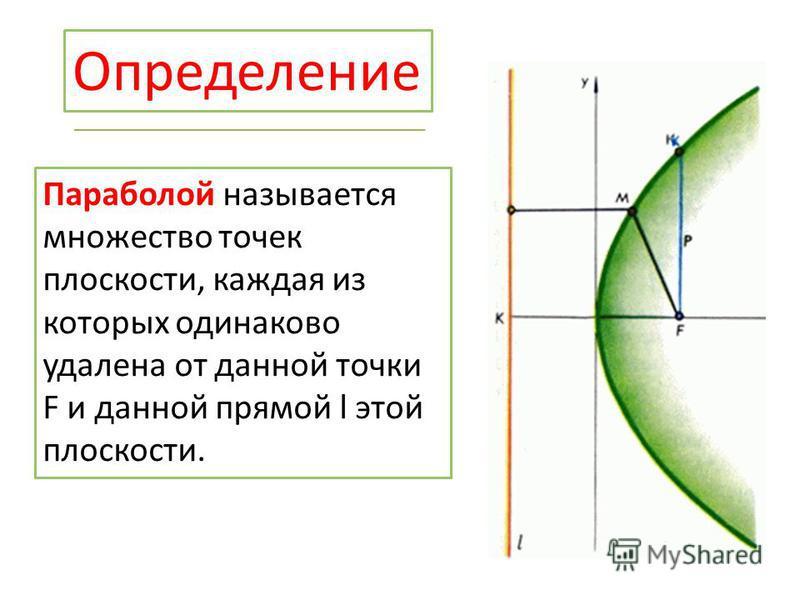 Определение Параболой называется множество точек плоскости, каждая из которых одинаково удалена от данной точки F и данной прямой l этой плоскости.