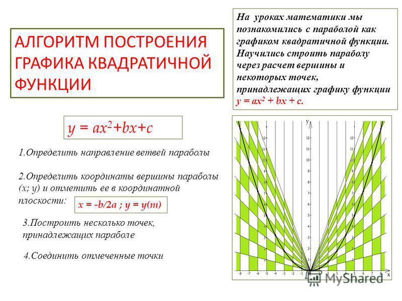 y = ax 2 +bx+c 1. Определить направление ветвей параболы 2. Определить координаты вершины параболы ( x; y) и отметить ее в координатной плоскости: 3. Построить несколько точек, принадлежащих параболе 4. Соединить отмеченные точки АЛГОРИТМ ПОСТРОЕНИЯ
