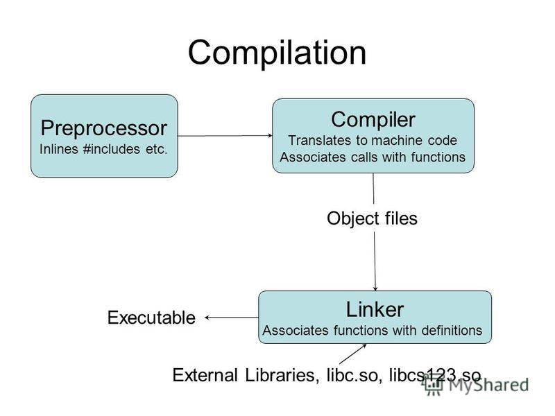 Compilation Preprocessor Inlines #includes etc. Compiler Translates to machine code Associates calls with functions Linker Associates functions with definitions Object files Executable External Libraries, libc.so, libcs123.so