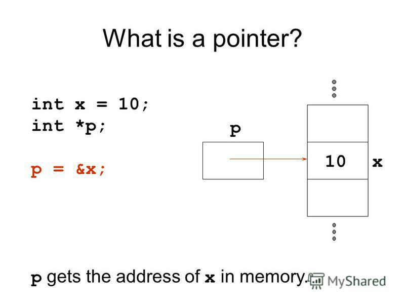 What is a pointer? int x = 10; int *p; p = &x; p gets the address of x in memory. p x10