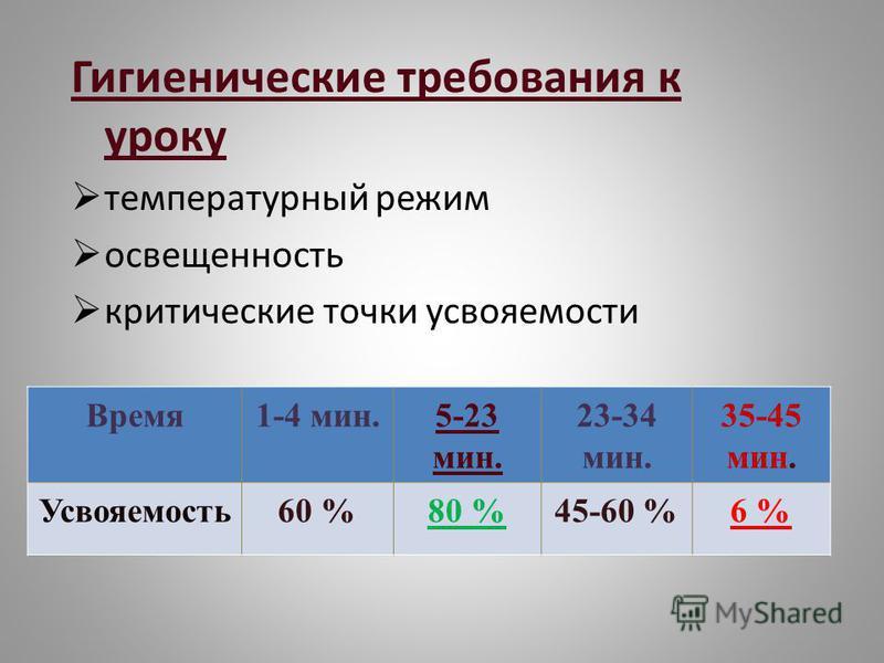 Гигиенические требования к уроку температурный режим освещенность критические точки усвояемости Время 1-4 мин.5-23 мин. 23-34 мин. 35-45 мин. Усвояемость 60 %80 %45-60 %6 %