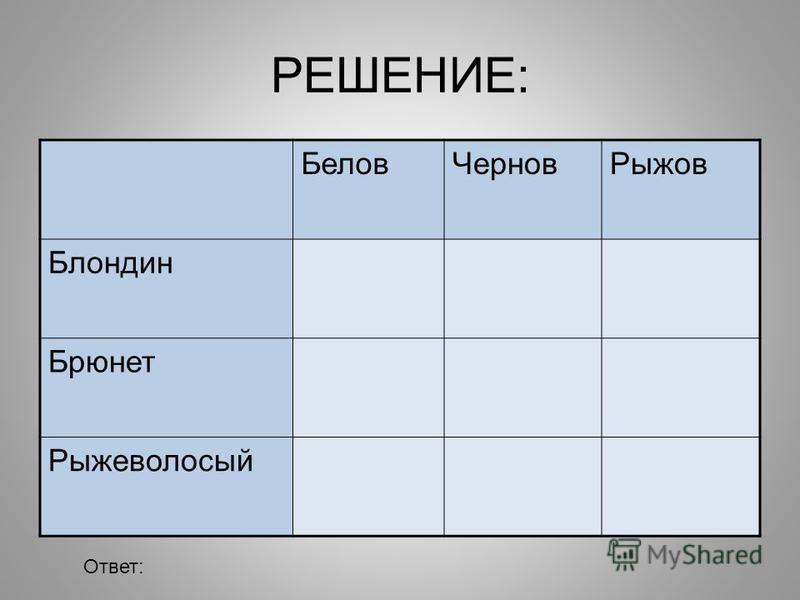 РЕШЕНИЕ: Белов ЧерновРыжов Блондин Брюнет Рыжеволосый Ответ:
