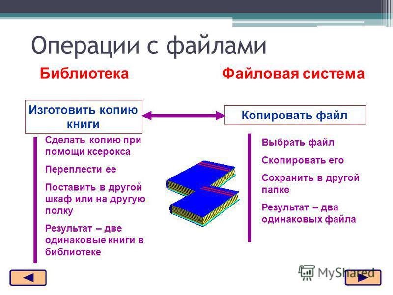 Изготовить копию книги Библиотека Файловая система Копировать файл Сделать копию при помощи ксерокса Переплести ее Поставить в другой шкаф или на другую полку Результат – две одинаковые книги в библиотеке Выбрать файл Скопировать его Сохранить в друг
