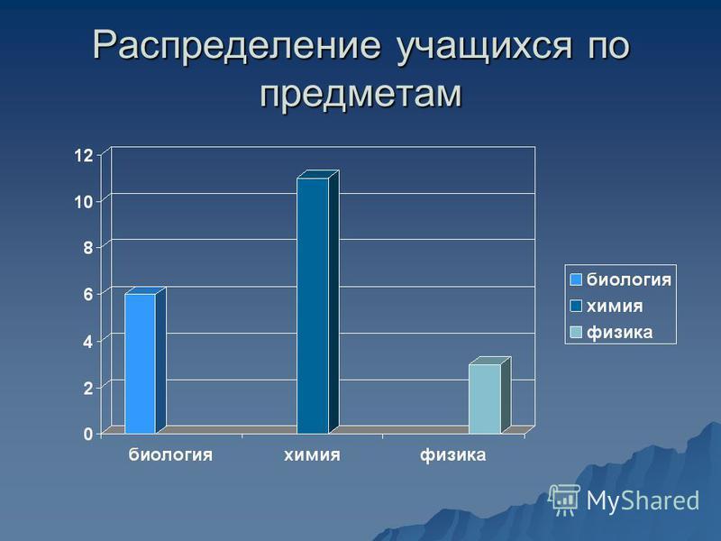 Распределение учащихся по предметам