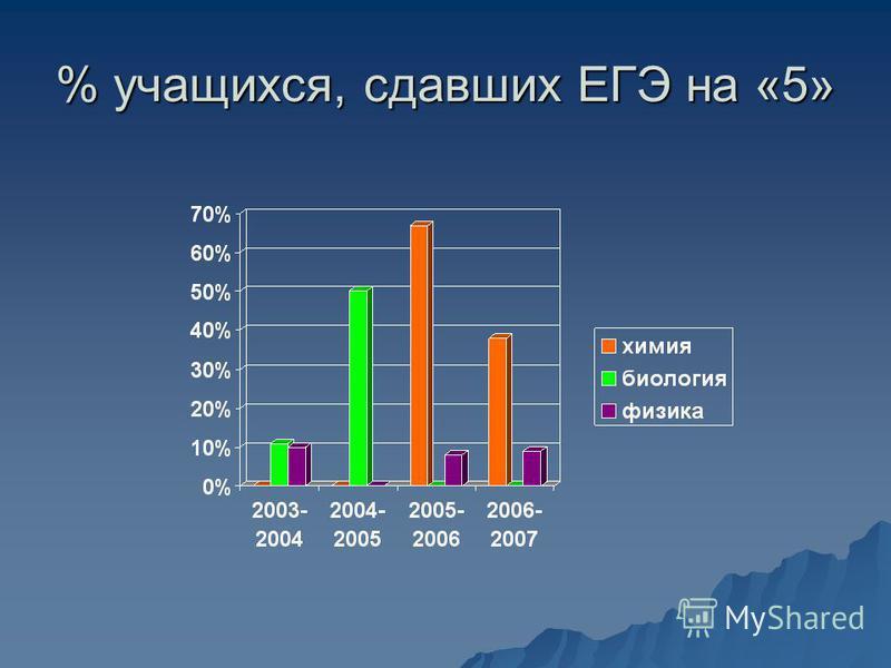 % учащихся, сдавших ЕГЭ на «5»