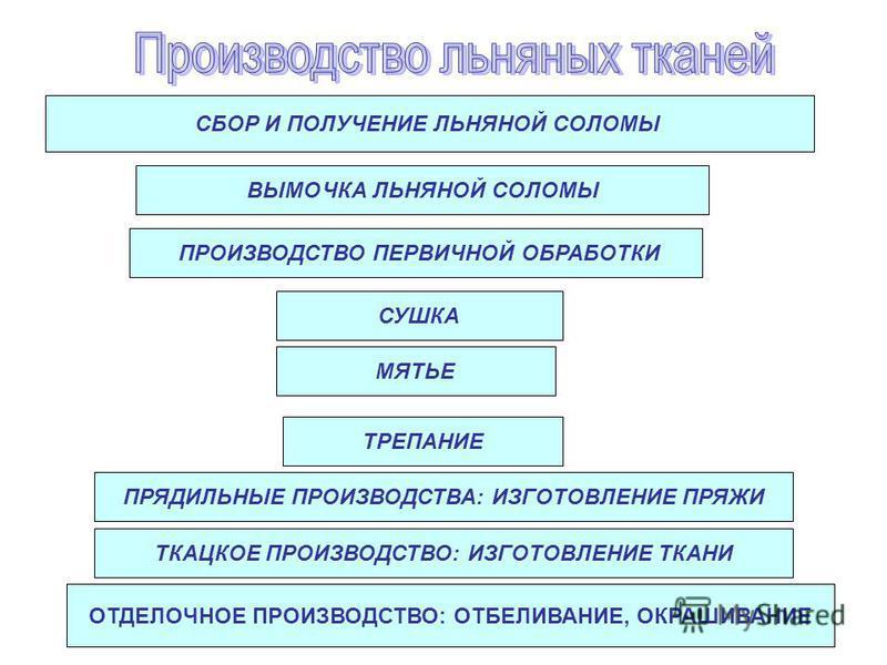 СБОР И ПОЛУЧЕНИЕ ЛЬНЯНОЙ