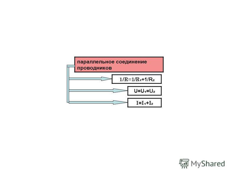 параллельное соединение проводников 1/R=1/R + 1/ R U=U = U I = I + I