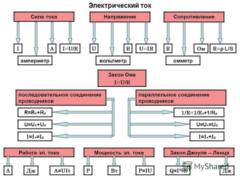 Сила тока Напряжение Сопротивление Электрический ток IАI=U/RI=U/R амперметр UBU=IR вольтметр R= ρ L/S ОмR омметр Закон Ома I=U/R последовательное соединение проводников параллельное соединение проводников R=R +R U=U +U I = I = I 1/R=1/R + 1/ R U=U =