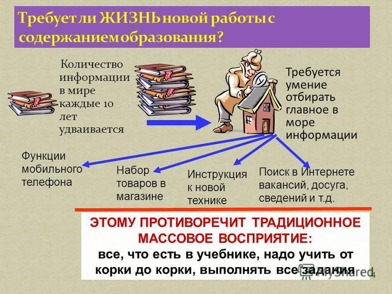 Количество информации в мире каждые 10 лет удваивается 4 Требуется умение отбирать главное в море информации ЭТОМУ ПРОТИВОРЕЧИТ ТРАДИЦИОННОЕ МАССОВОЕ ВОСПРИЯТИЕ: все, что есть в учебнике, надо учить от корки до корки, выполнять все задания Функции мо