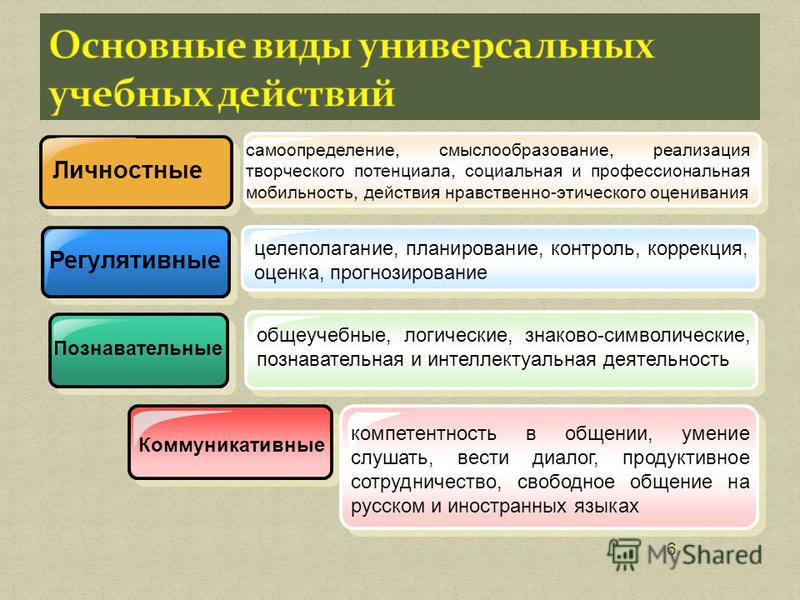 6 Личностные Регулятивные Познавательные самоопределение, смыслообразование, реализация творческого потенциала, социальная и профессиональная мобильность, действия нравственно-этического оценивания целеполагание, планирование, контроль, коррекция, оц