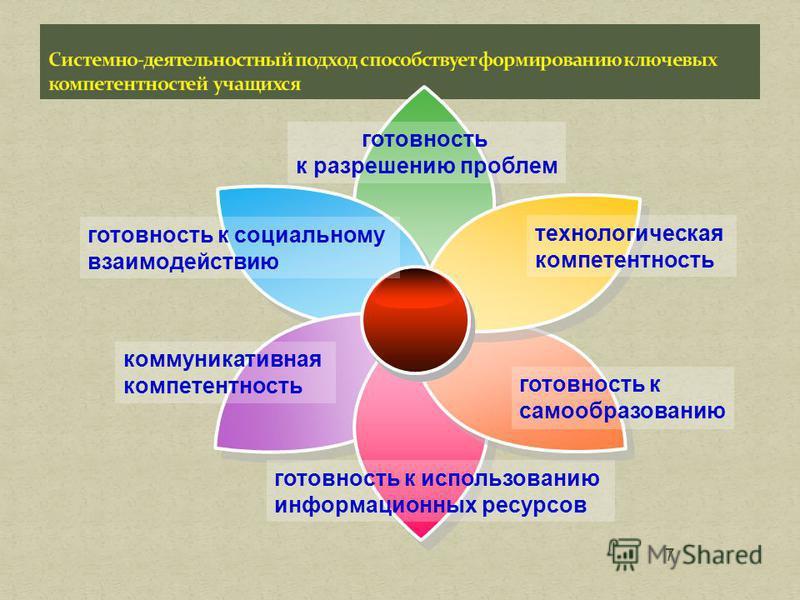 7 готовность к разрешению проблем технологическая компетентность готовность к самообразованию готовность к использованию информационных ресурсов готовность к социальному взаимодействию коммуникативная компетентность