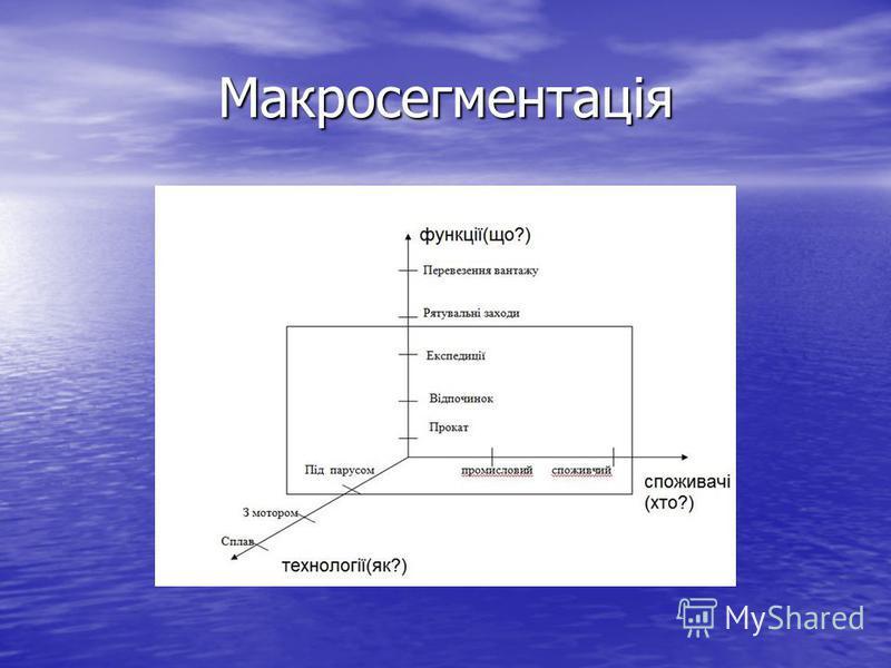Макросегментація
