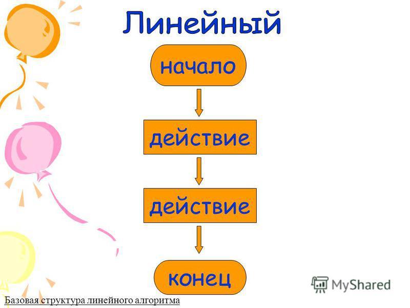 начало действие конец Базовая структура линейного алгоритма