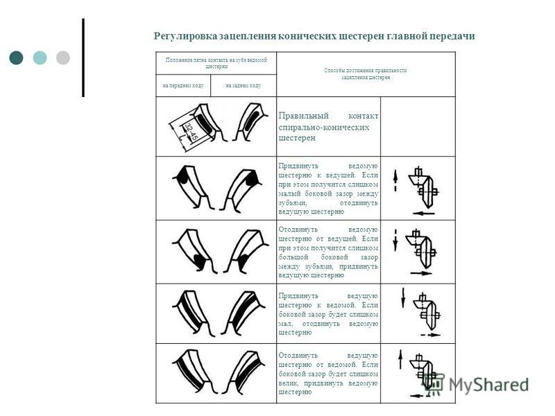 Регулировка зацепления конических шестерен главной передачи Положение пятна контакта на зубе ведомой шестерни Способы достижения правильности зацепления шестерен на переднем ходуна заднем ходу Правильный контакт спирально-конических шестерен Придвину