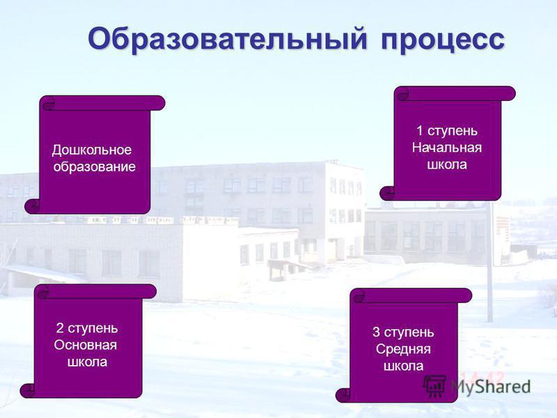 Образовательный процесс Дошкольное образование 1 ступень Начальная школа 2 ступень Основная школа 3 ступень Средняя школа