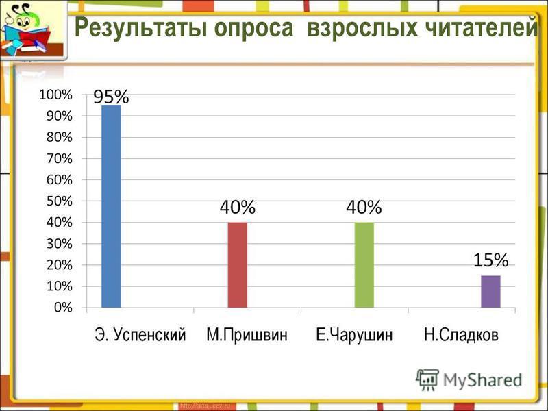 Результаты опроса взрослых читателей