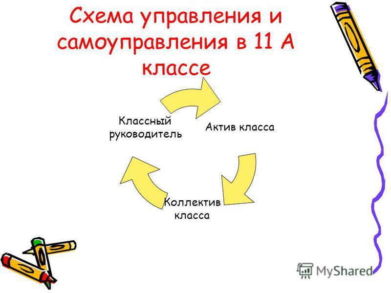 Схема управления и самоуправления в 11 А классе Актив класса Коллектив класса Классный руководитель