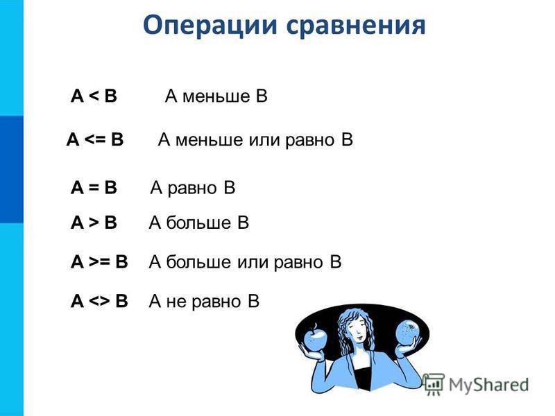 Операции сравнения A < BA < BА меньше В A <= BА меньше или равно В A = BA = BА равно В A > BA > BА больше В A >= BА больше или равно В A <> BА не равно В