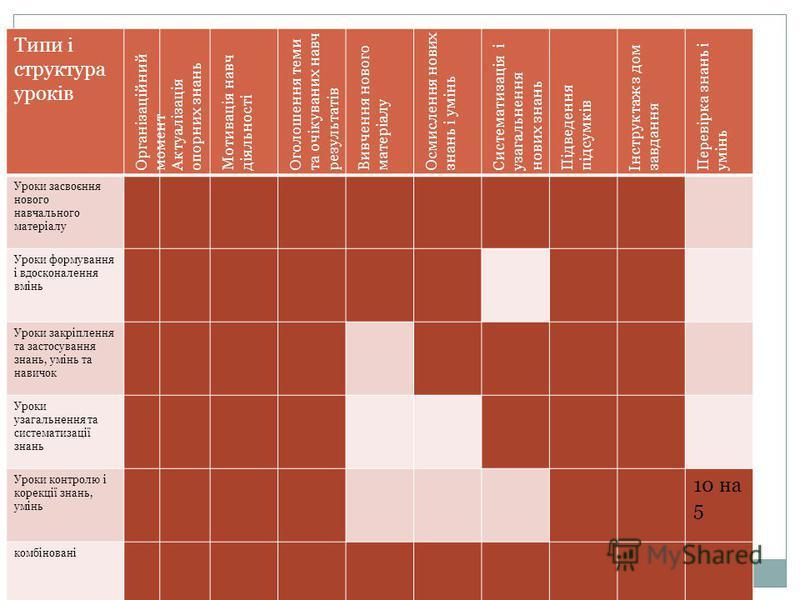 Типи і структура уроків Організаційний момент Актуалізація опорних знань Мотивація навч діяльності Оголошення теми та очікуваних навч результатів Вивчення нового матеріалу Осмислення нових знань і умінь Систематизація і узагальнення нових знань Підве