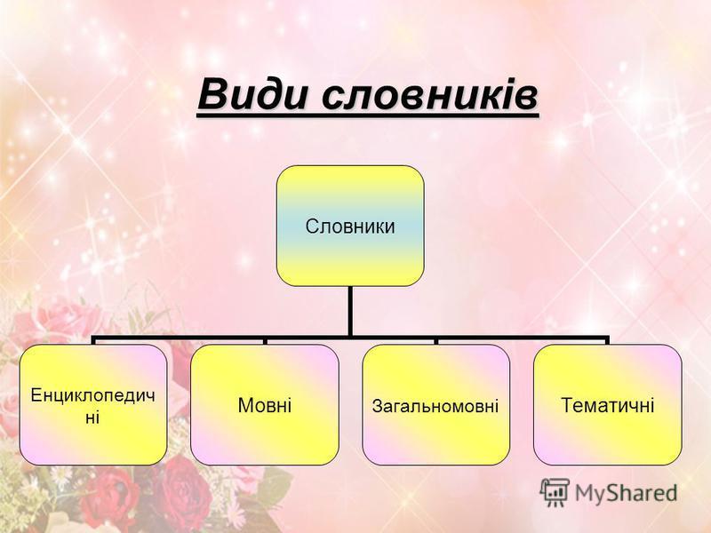 Види словників Словники ЕнциклопедичніМовніЗагальномовніТематичні