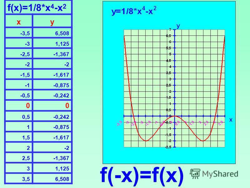 f(x)=1/8*x 4 -x 2 xy -3,56,508 -31,125 -2,5-1,367 -2 -1,5-1,617 -0,875 -0,5-0,242 00 0,5-0,242 1-0,875 1,5-1,617 2-2 2,5-1,367 31,125 3,56,508 f(-x)=f(x)