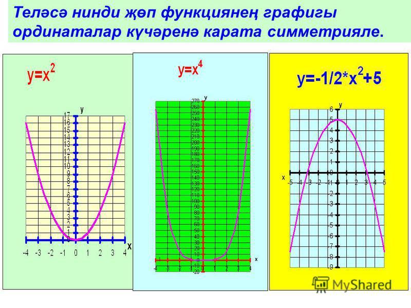 Теләсә нинди җөп функциянең графигы ординаталар күчәренә карата симметрияле.