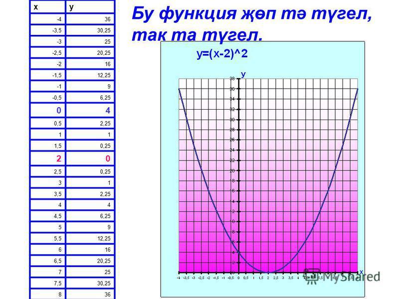 xy -436 -3,530,25 -325 -2,520,25 -216 -1,512,25 9 -0,56,25 04 0,52,25 11 1,50,25 20 2,50,25 31 3,52,25 44 4,56,25 59 5,512,25 616 6,520,25 725 7,530,25 836 Бу функция җөп тә түгел, так та түгел.