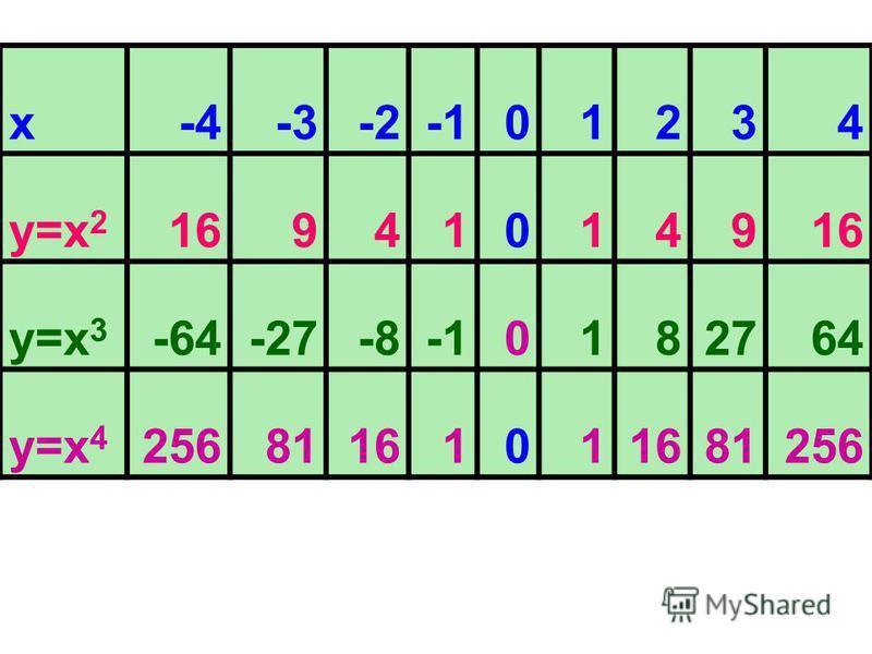 x-4-3-201234 у=х 2 169410149 y=х 3 -64-27-80182764 у=х 4 2568116101 81256