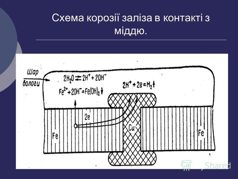Схема корозії заліза в контакті з міддю.