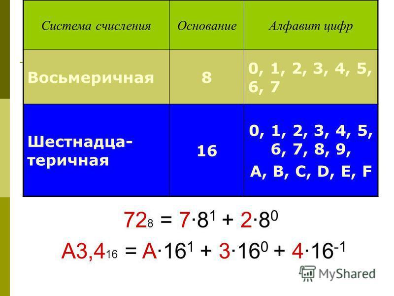 Система счисления ОснованиеАлфавит цифр Восьмеричная 8 0, 1, 2, 3, 4, 5, 6, 7 Шестнадца- теричная 16 0, 1, 2, 3, 4, 5, 6, 7, 8, 9, А, В, С, D, E, F 72 8 = 78 1 + 28 0 A3,4 16 = A16 1 + 316 0 + 416 -1