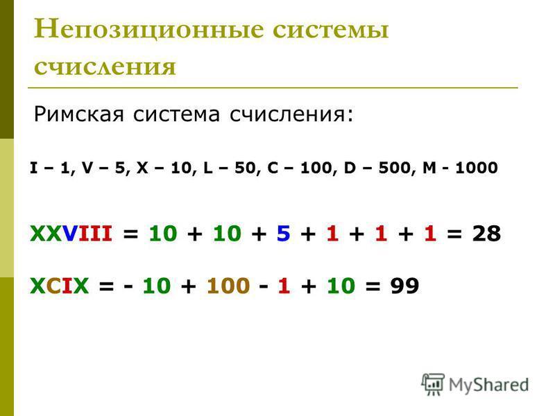 Непозиционные системы счисления Римская система счисления: XXVIII = 10 + 10 + 5 + 1 + 1 + 1 = 28 XCIX = - 10 + 100 - 1 + 10 = 99 I – 1, V – 5, X – 10, L – 50, C – 100, D – 500, M - 1000