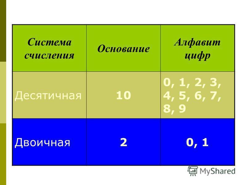 Система счисления Основание Алфавит цифр Десятичная 10 0, 1, 2, 3, 4, 5, 6, 7, 8, 9 Двоичная 20, 1