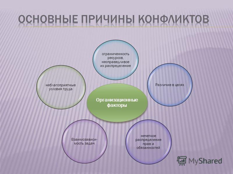 Организационные факторы ограниченность ресурсов, несправедливое их распределение Различие в целях нечеткое распределение прав и обязанностей Взаимозависи- мость задач неблагоприятные условия труда