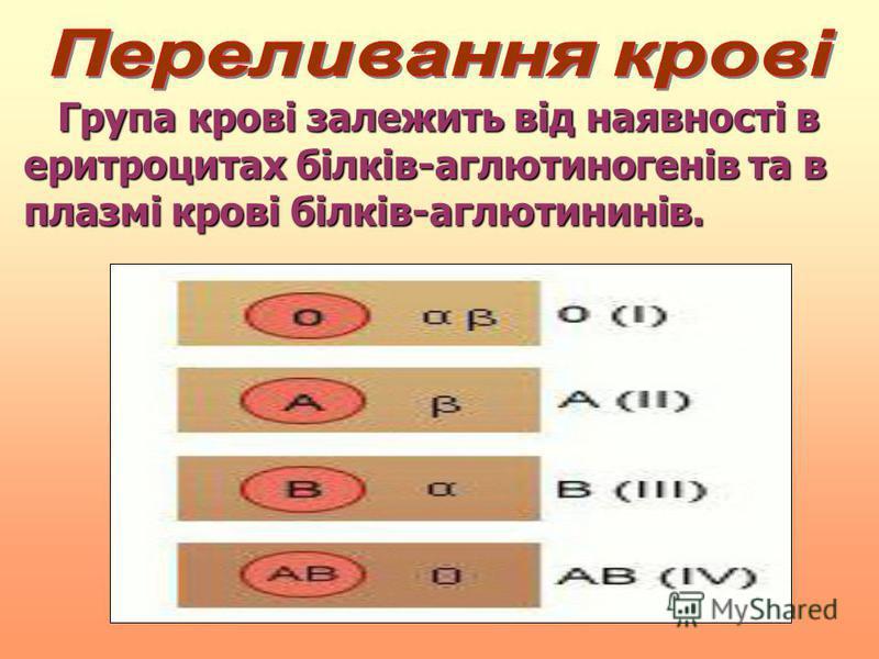 Група крові залежить від наявності в еритроцитах білків-аглютиногенів та в плазмі крові білків-аглютининів. Група крові залежить від наявності в еритроцитах білків-аглютиногенів та в плазмі крові білків-аглютининів.