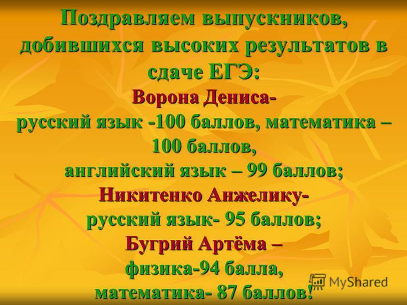 Поздравляем выпускников, добившихся высоких результатов в сдаче ЕГЭ: Ворона Дениса- русский язык -100 баллов, математика – 100 баллов, английский язык – 99 баллов; Никитенко Анжелику- русский язык- 95 баллов; Бугрий Артёма – физика-94 балла, математи