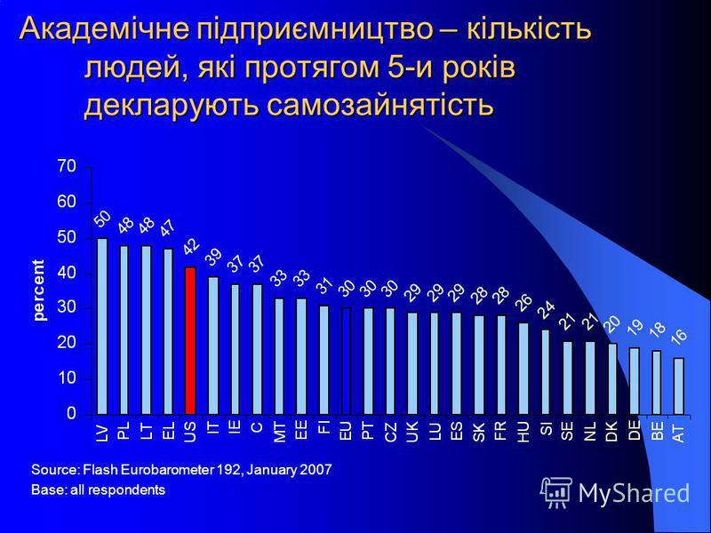 Академічне підприємництво – кількість людей, які протягом 5-и років декларують самозайнятість Source: Flash Eurobarometer 192, January 2007 Base: all respondents