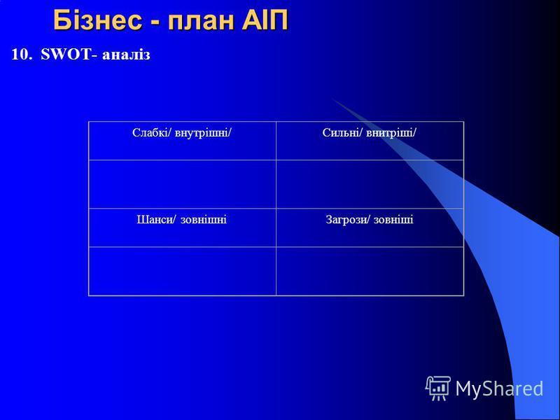 Бізнес - план АІП Бізнес - план АІП 10. SWOT- аналіз Слабкі/ внутрішні/Сильні/ внитріші/ Шанси/ зовнішніЗагрози/ зовніші