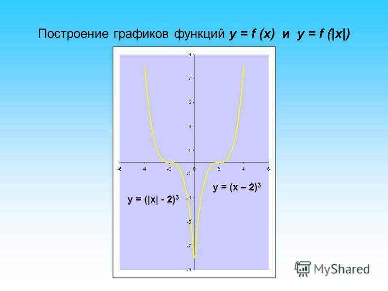 Построение графиков функций y = f (x) и y = f (|x|) y = (х – 2) 3 y = (|x| - 2) 3