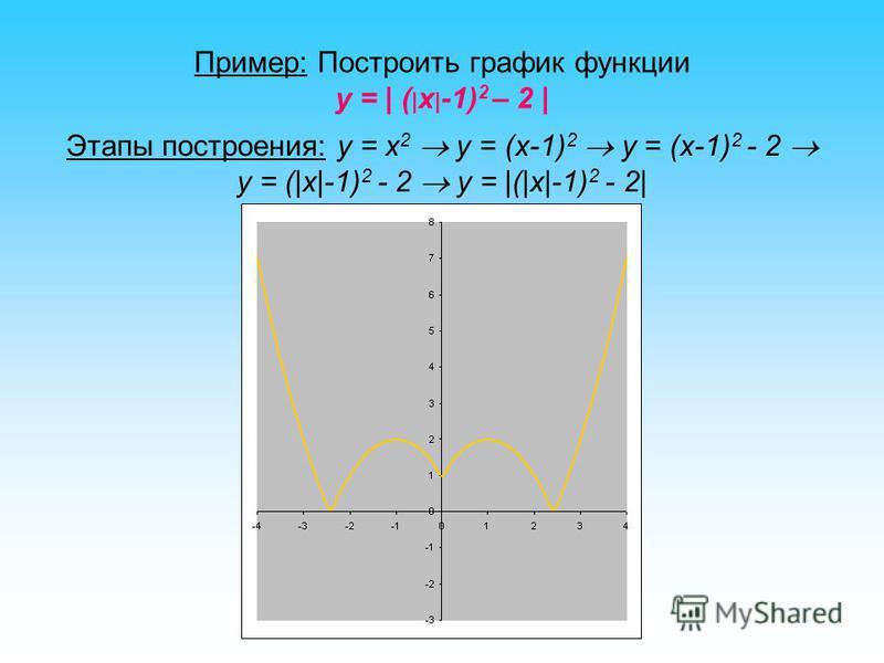 Пример: Построить график функции y = | ( | х | -1) 2 – 2 | Этапы построения: y = x 2 y = (x-1) 2 y = (x-1) 2 - 2 y = (|x|-1) 2 - 2 y = |(|x|-1) 2 - 2|