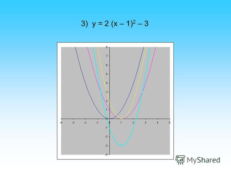 3) y = 2 (x – 1) 2 – 3