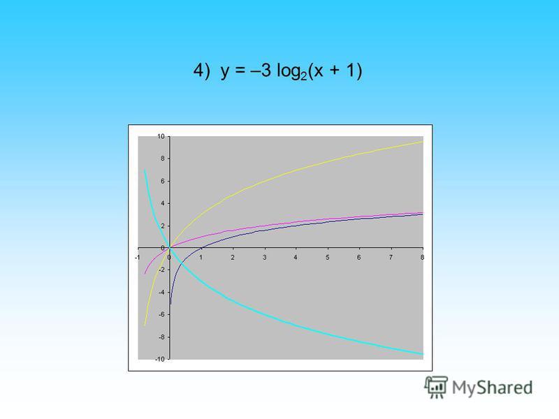4) y = –3 log 2 (x + 1)